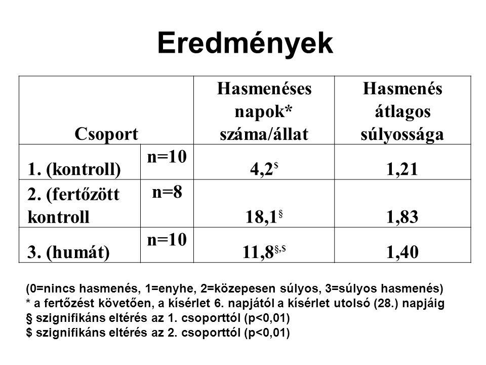 Eredmények Csoport Hasmenéses napok* száma/állat Hasmenés átlagos súlyossága 1. (kontroll) n=10 4,2 $ 1,21 2. (fertőzött kontroll n=8 18,1 § 1,83 3. (