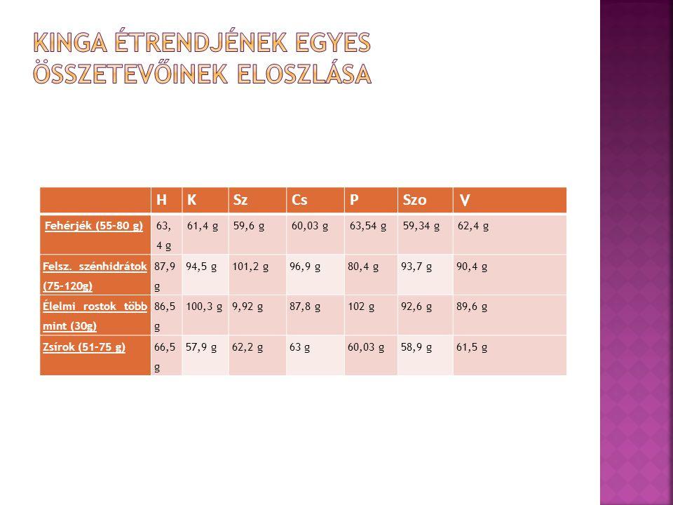 HKSzCsPSzo V Fehérjék (55-80 g) 63, 4 g 61,4 g59,6 g60,03 g63,54 g59,34 g62,4 g Felsz.