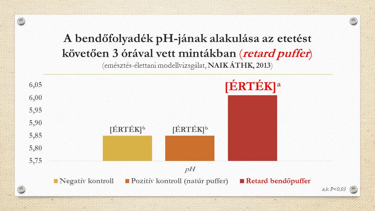 A bendőfolyadék pH-jának alakulása az etetést követően 3 órával vett mintákban (retard puffer) (emésztés-élettani modellvizsgálat, NAIK ÁTHK, 2013) a,