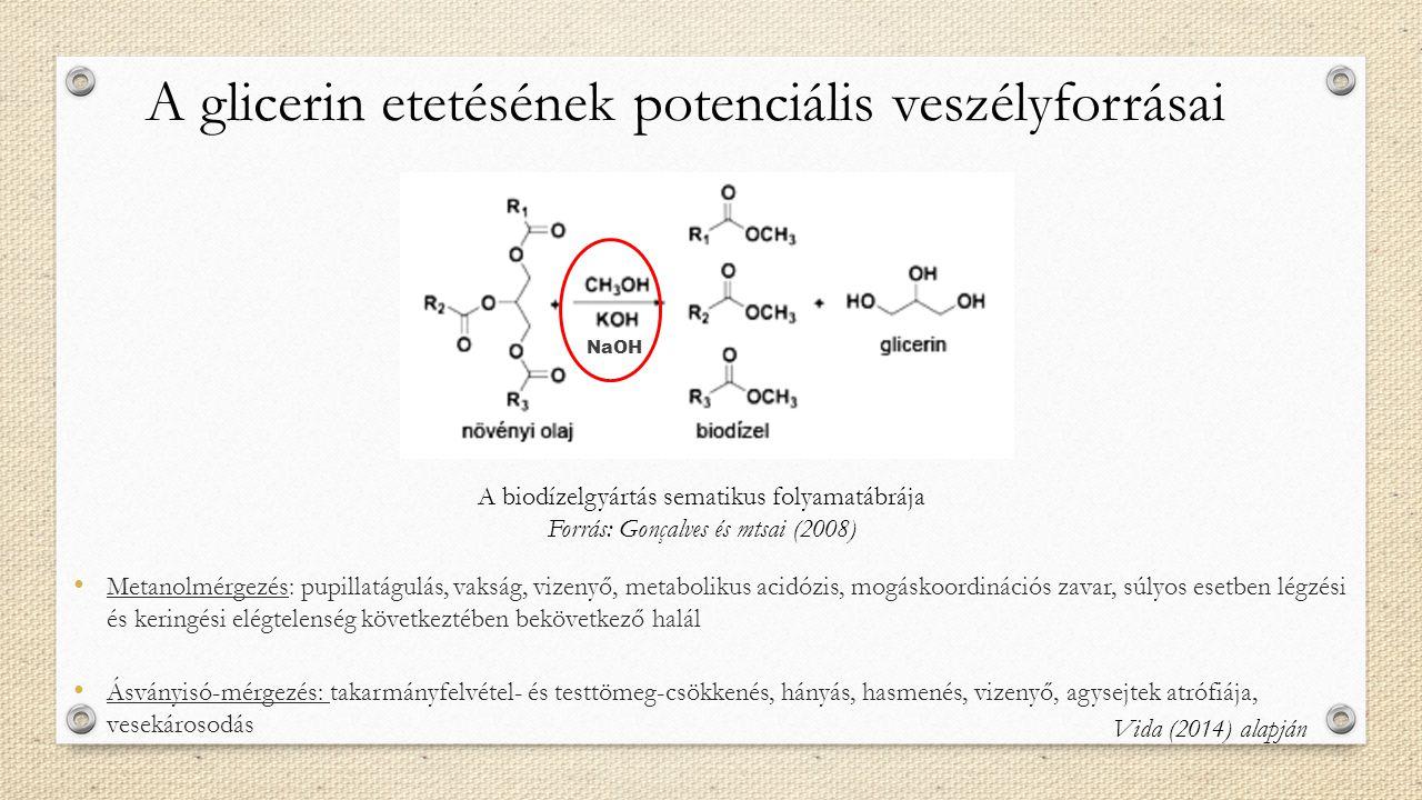 A glicerin etetésének potenciális veszélyforrásai Metanolmérgezés: pupillatágulás, vakság, vizenyő, metabolikus acidózis, mogáskoordinációs zavar, súl