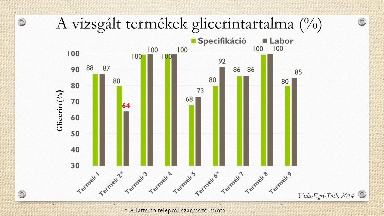 Glicerin (% ) * Állattartó telepről származó minta A vizsgált termékek glicerintartalma (%) Vida-Egri-Tóth, 2014