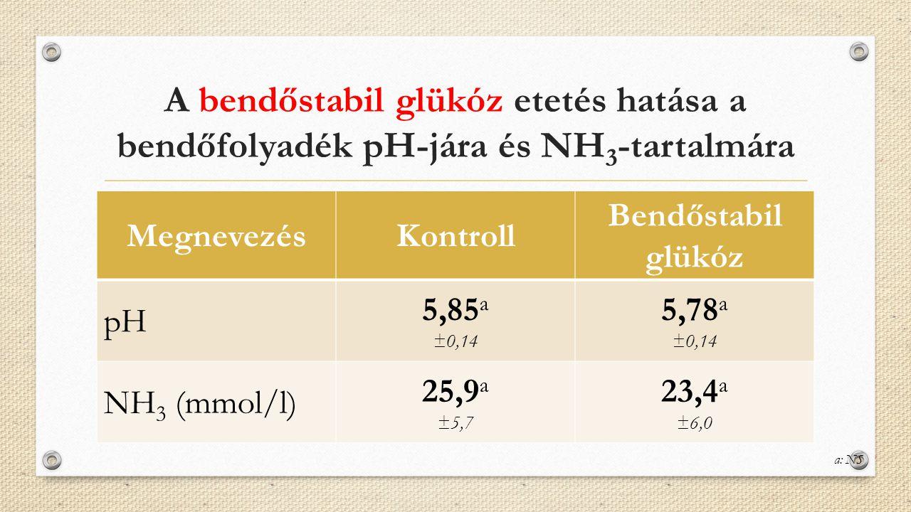 A bendőstabil glükóz etetés hatása a bendőfolyadék pH-jára és NH 3 -tartalmára MegnevezésKontroll Bendőstabil glükóz pH 5,85 a ±0,14 5,78 a ±0,14 NH 3
