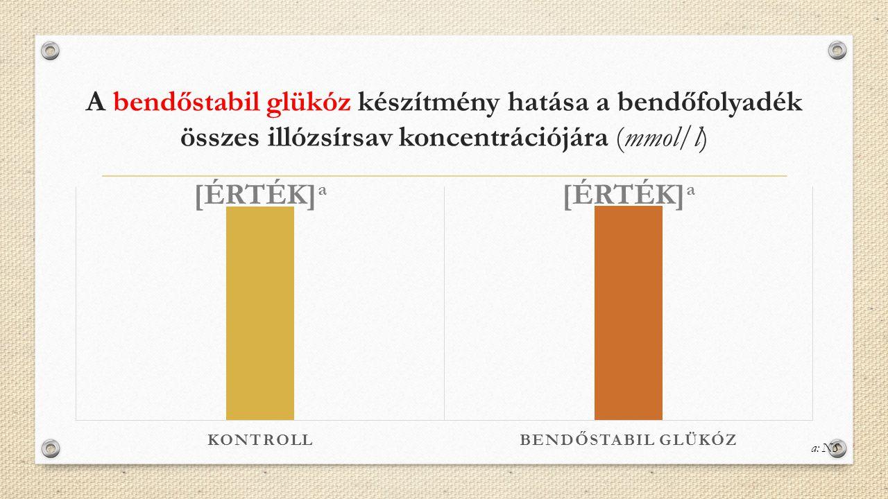 A bendőstabil glükóz készítmény hatása a bendőfolyadék összes illózsírsav koncentrációjára (mmol/l) a: NS