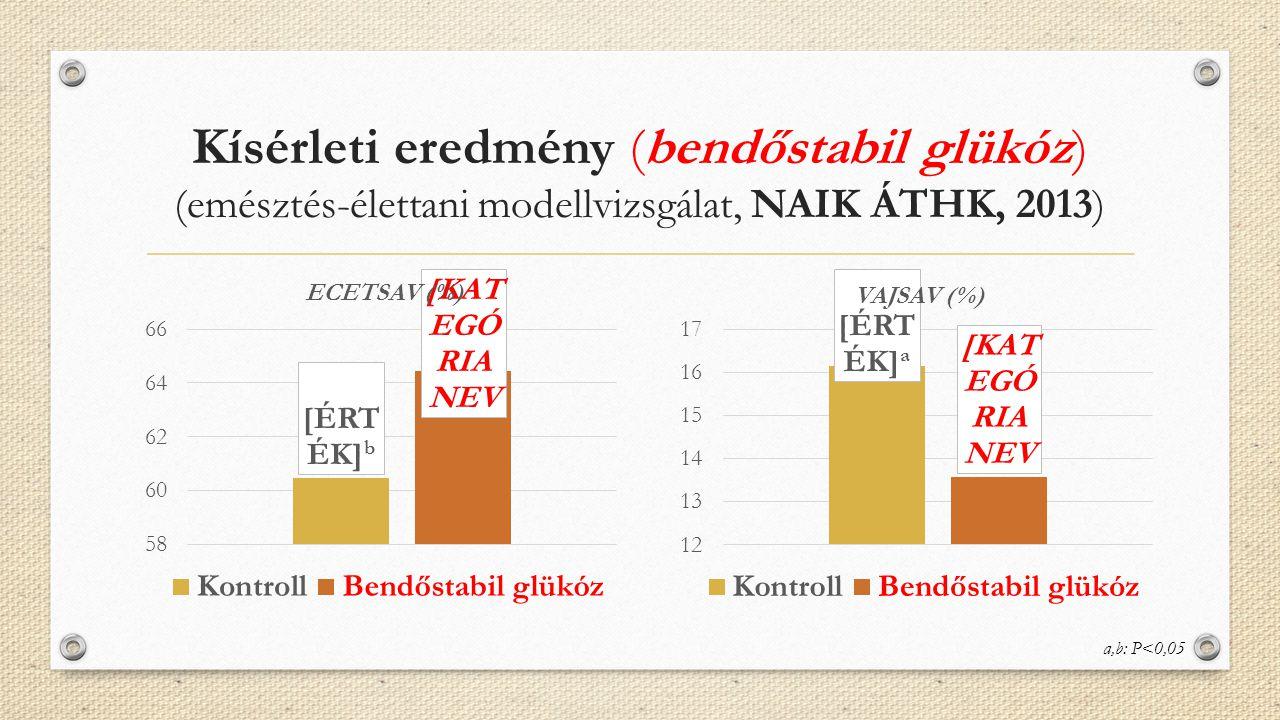 Kísérleti eredmény (bendőstabil glükóz) (emésztés-élettani modellvizsgálat, NAIK ÁTHK, 2013) a,b: P<0,05