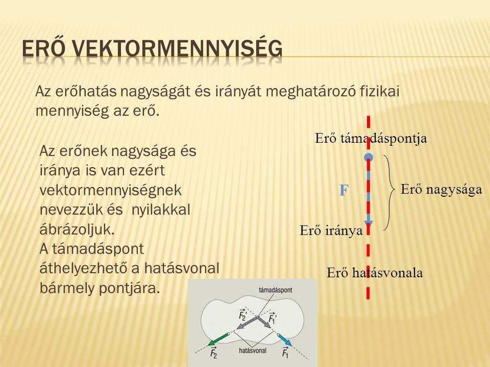 Az erőhatás nagyságát és irányát meghatározó fizikai mennyiség az erő. F Erő nagysága Erő támadáspontja Erő iránya Az erőnek nagysága és iránya is van