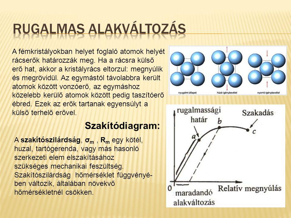A fémkristályokban helyet foglaló atomok helyét rácserők határozzák meg. Ha a rácsra külső erő hat, akkor a kristályrács eltorzul: megnyúlik és megröv