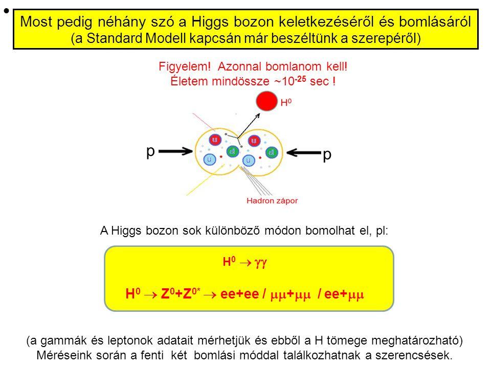 (hadron zápor) (e + ) (-)(-) W/Z: Keletkeznek és azon nyomban el is bomlanak: W   e   vagy    Z 0  e + e - vagy  +  - Az alábbiakat kéreti
