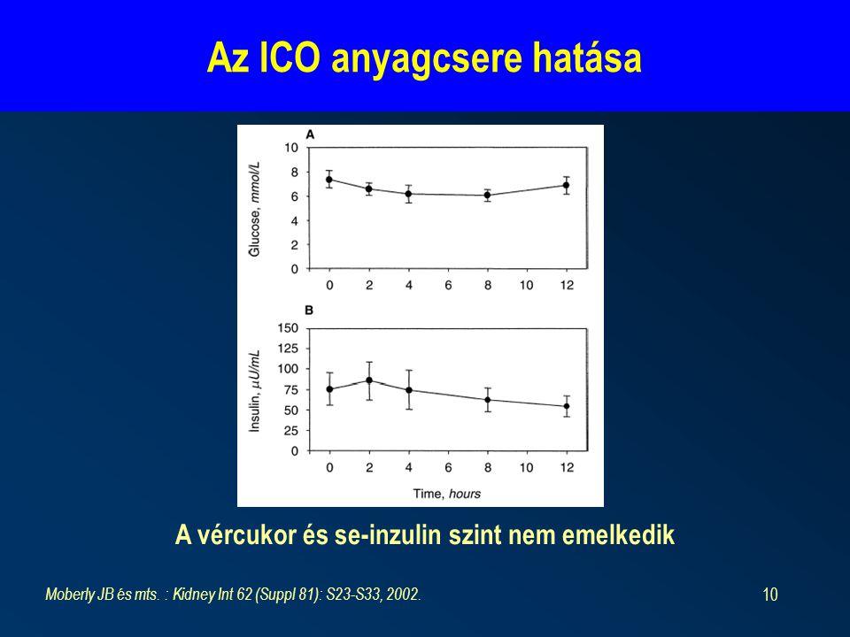 10 Az ICO anyagcsere hatása Moberly JB és mts. : Kidney Int 62 (Suppl 81): S23-S33, 2002. A vércukor és se-inzulin szint nem emelkedik