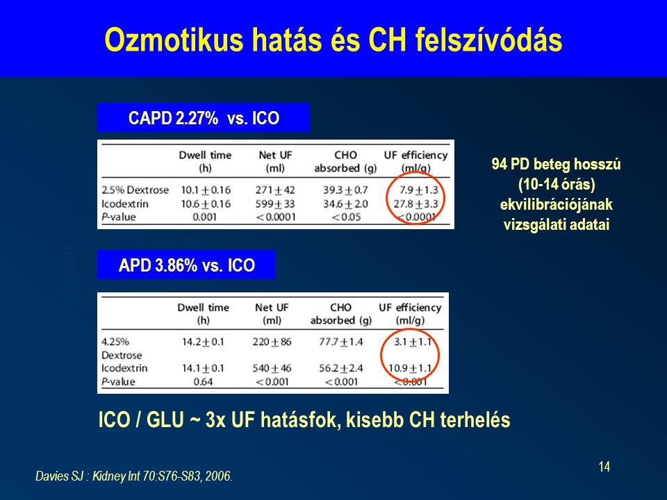 14 Ozmotikus hatás és CH felszívódás Serum Davies SJ : Kidney Int 70:S76-S83, 2006. CAPD 2.27% vs. ICO APD 3.86% vs. ICO ICO / GLU ~ 3x UF hatásfok, k