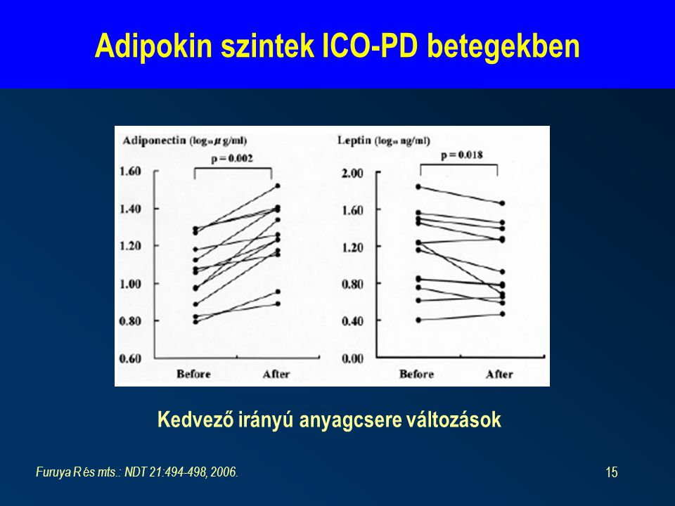 15 Adipokin szintek ICO-PD betegekben Furuya R és mts.: NDT 21:494-498, 2006. Kedvező irányú anyagcsere változások