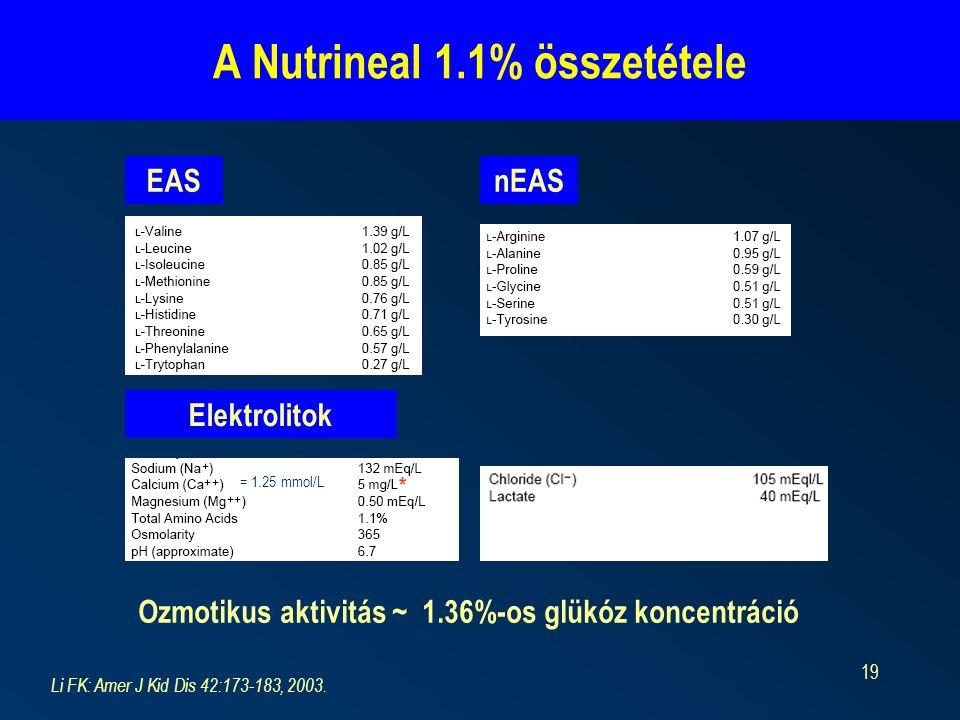 19 A Nutrineal 1.1% összetétele Li FK: Amer J Kid Dis 42:173-183, 2003. EASnEAS Elektrolitok * = 1.25 mmol/L Ozmotikus aktivitás ~ 1.36%-os glükóz kon