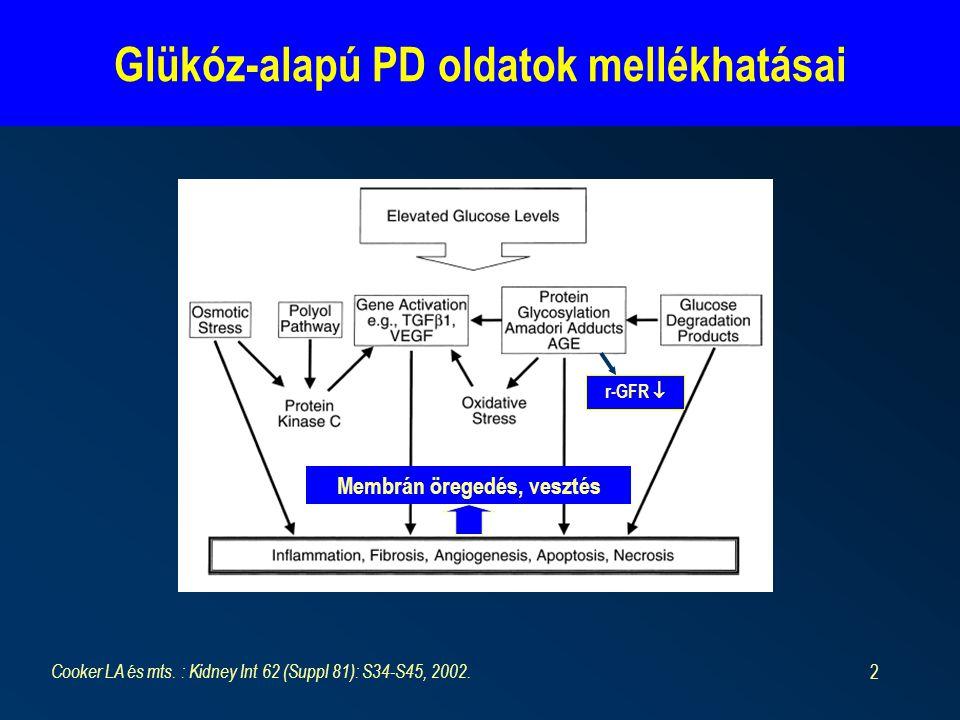 2 Glükóz-alapú PD oldatok mellékhatásai Cooker LA és mts. : Kidney Int 62 (Suppl 81): S34-S45, 2002. r-GFR  Membrán öregedés, vesztés