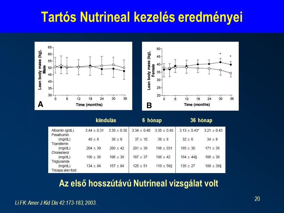 20 Tartós Nutrineal kezelés eredményei Serum Az első hosszútávú Nutrineal vizsgálat volt Li FK: Amer J Kid Dis 42:173-183, 2003. kiindulás 6 hónap 36
