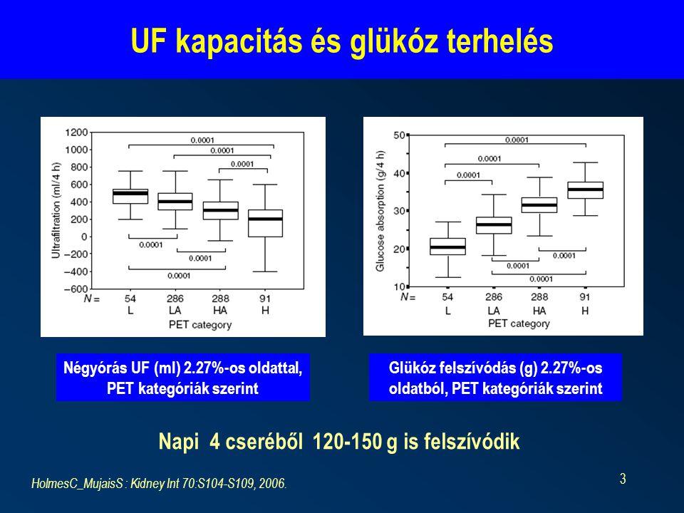 3 UF kapacitás és glükóz terhelés Serum Napi 4 cseréből 120-150 g is felszívódik HolmesC_MujaisS : Kidney Int 70:S104-S109, 2006. Négyórás UF (ml) 2.2