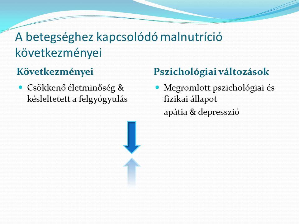 A betegséghez kapcsolódó malnutríció következményei Következményei Pszichológiai változások Csökkenő életminőség & késleltetett a felgyógyulás Megroml
