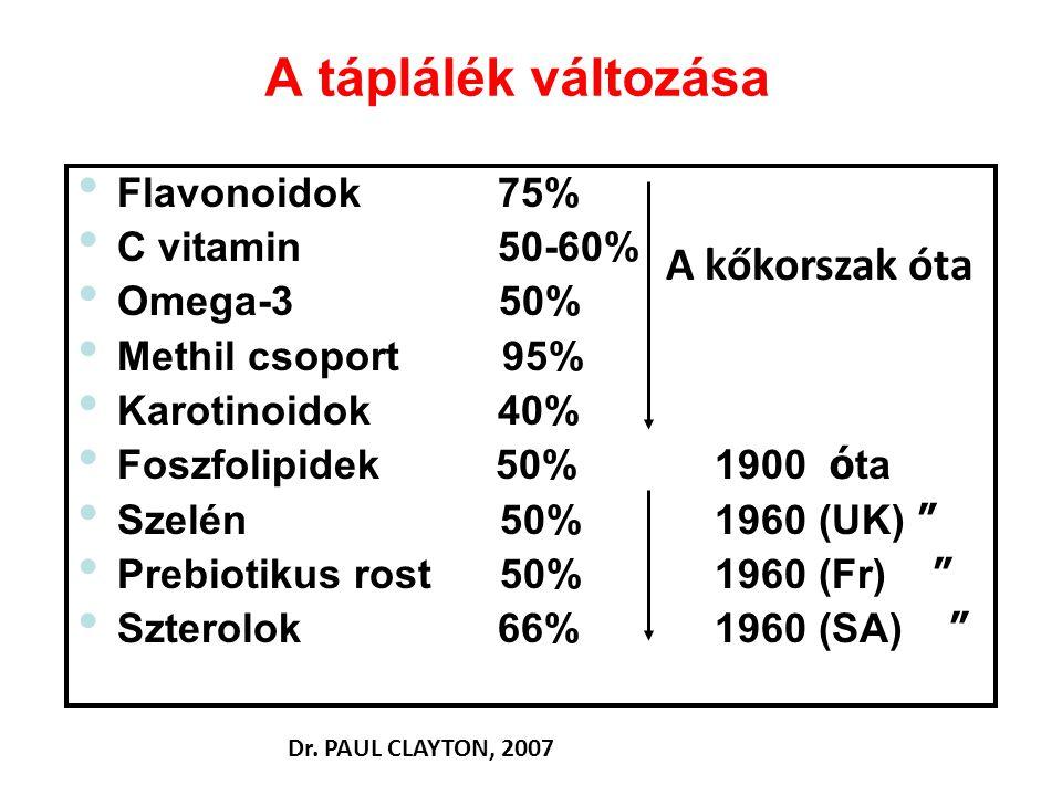 A táplálék változása Flavonoidok 75% C vitamin 50-60% Omega-3 50% Methil csoport 95% Karotinoidok 40% Foszfolipidek 50% 1900 ó ta Szelén 50% 1960 (UK)