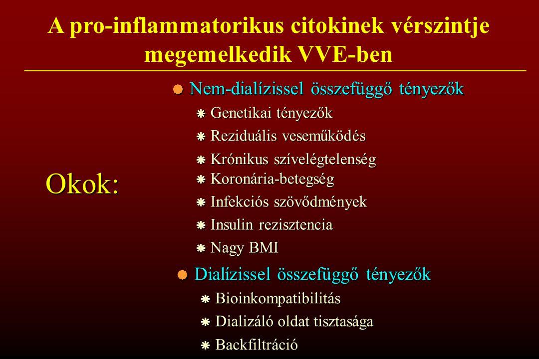 A pro-inflammatorikus citokinek vérszintje megemelkedik VVE-ben  Dialízissel összefüggő tényezők  Bioinkompatibilitás  Dializáló oldat tisztasága  Backfiltráció  Nem-dialízissel összefüggő tényezők  Genetikai tényezők  Reziduális veseműködés  Krónikus szívelégtelenség  Koronária-betegség  Infekciós szövődmények  Insulin rezisztencia  Nagy BMI Okok: