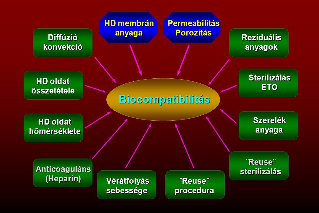 Biocompatibilitás Diffúziókonvekció HD oldat összetétele hőmérséklete Anticoaguláns(Heparin) HD membrán anyagaPermeabilitásPorozitás Reziduálisanyagok