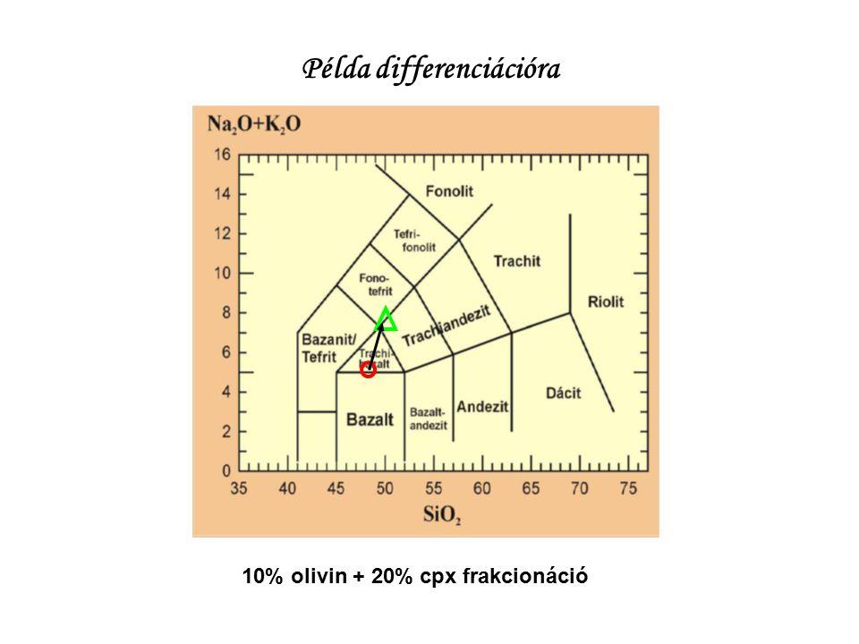 Példa differenciációra 10% olivin + 20% cpx frakcionáció