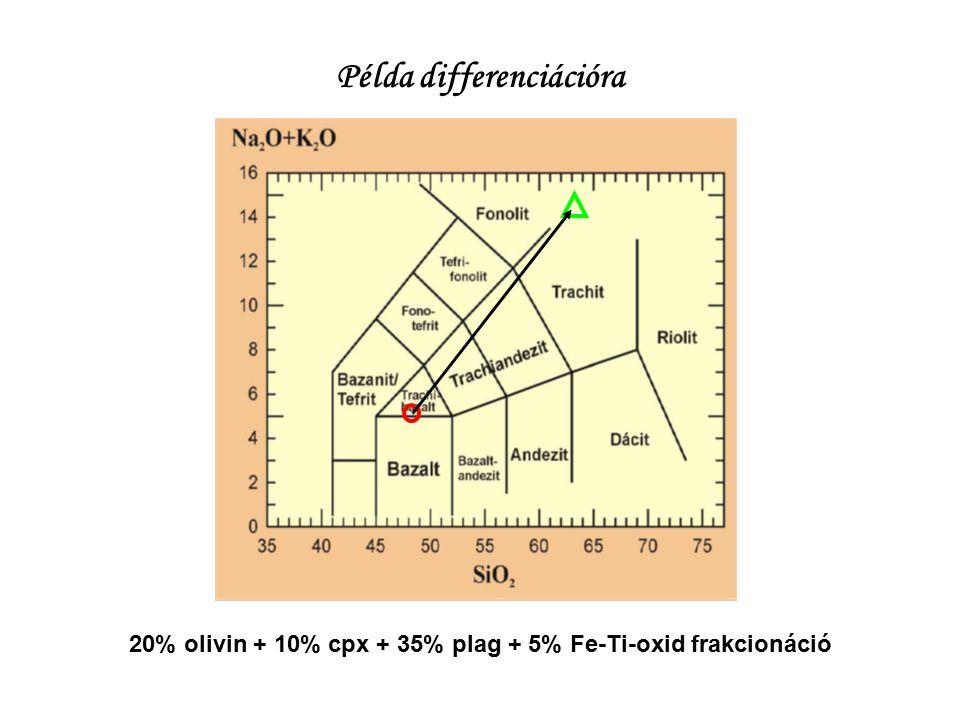 Példa differenciációra 20% olivin + 10% cpx + 35% plag + 5% Fe-Ti-oxid frakcionáció