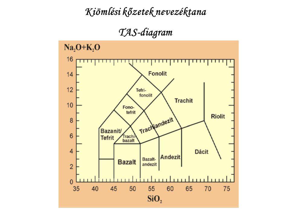 Kiömlési kőzetek nevezéktana TAS-diagram