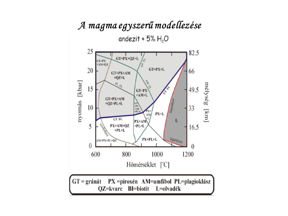 """Folyékony szilikátolvadék (""""kőzetanyag ) Összetétele: Főkomponensek: SiO 2, Al 2 O 3, FeO, Fe 2 O 3, CaO, MgO, Na 2 O, K 2 O, (TiO 2 ) Nyomelemek (<1%): többi elem Nehezen illók: ld."""