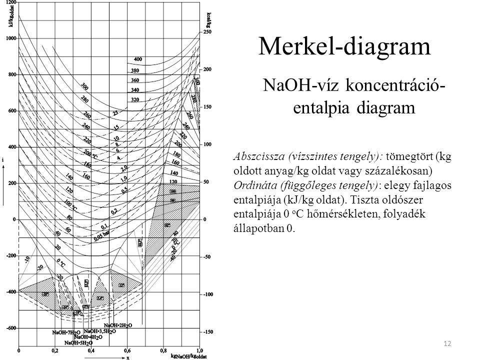 Merkel-diagram 12 Abszcissza (vízszintes tengely): tömegtört (kg oldott anyag/kg oldat vagy százalékosan) Ordináta (függőleges tengely): elegy fajlagos entalpiája (kJ/kg oldat).
