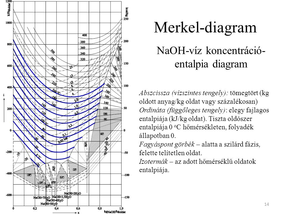 Merkel-diagram 14 Abszcissza (vízszintes tengely): tömegtört (kg oldott anyag/kg oldat vagy százalékosan) Ordináta (függőleges tengely): elegy fajlagos entalpiája (kJ/kg oldat).