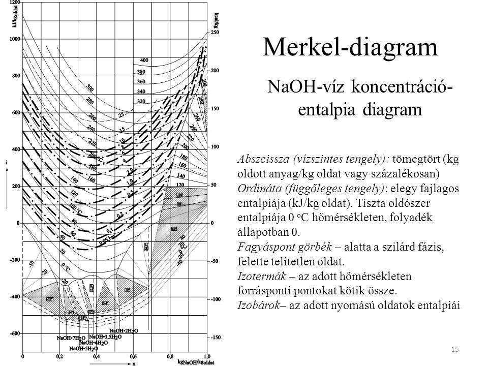 Merkel-diagram 15 Abszcissza (vízszintes tengely): tömegtört (kg oldott anyag/kg oldat vagy százalékosan) Ordináta (függőleges tengely): elegy fajlagos entalpiája (kJ/kg oldat).