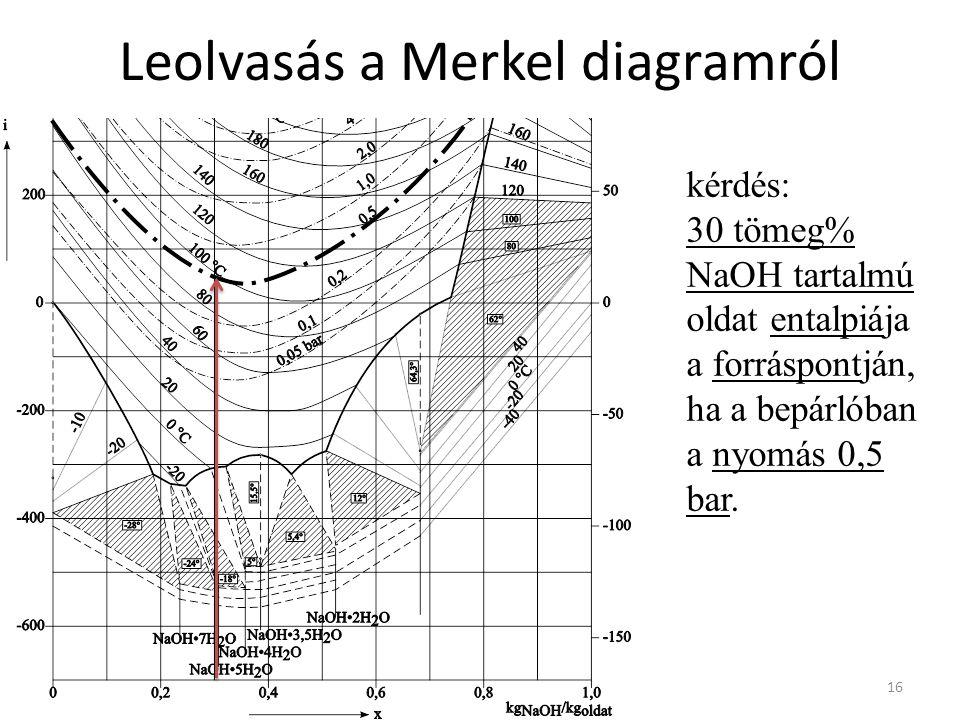 Leolvasás a Merkel diagramról 16 kérdés: 30 tömeg% NaOH tartalmú oldat entalpiája a forráspontján, ha a bepárlóban a nyomás 0,5 bar.