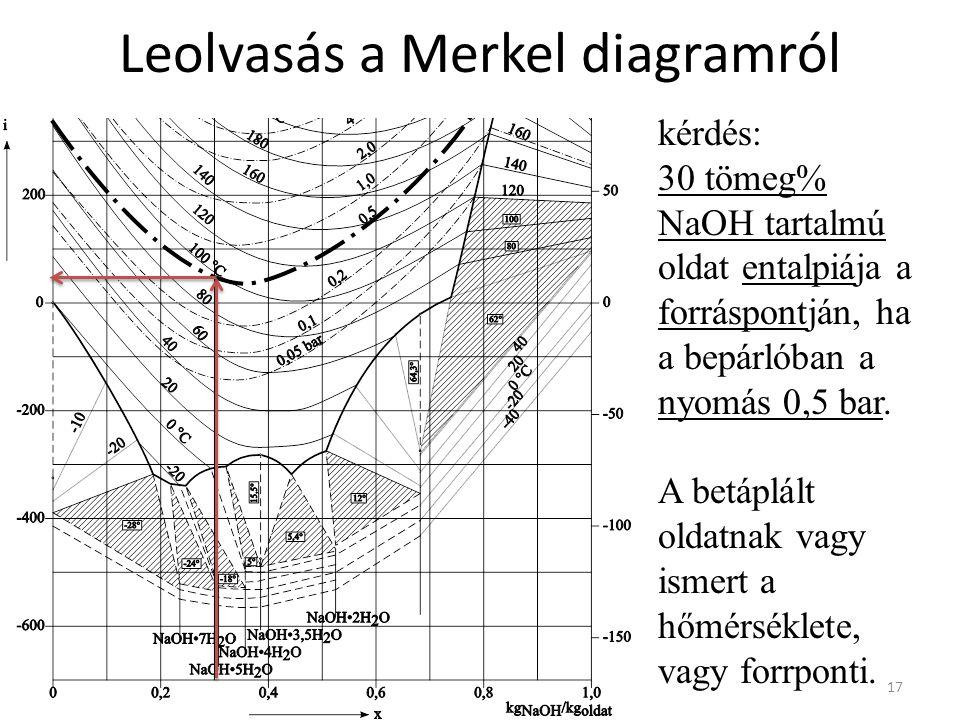 Leolvasás a Merkel diagramról 17 kérdés: 30 tömeg% NaOH tartalmú oldat entalpiája a forráspontján, ha a bepárlóban a nyomás 0,5 bar.
