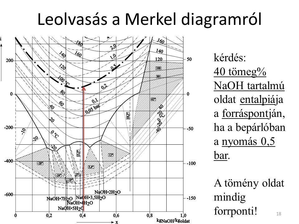 Leolvasás a Merkel diagramról 18 kérdés: 40 tömeg% NaOH tartalmú oldat entalpiája a forráspontján, ha a bepárlóban a nyomás 0,5 bar.