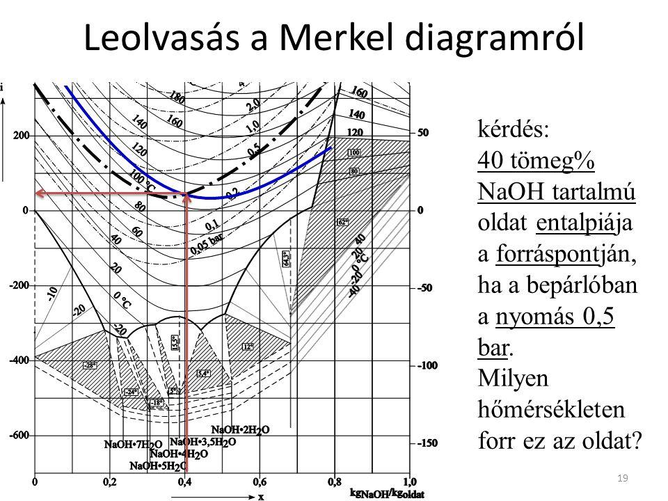 Leolvasás a Merkel diagramról 19 kérdés: 40 tömeg% NaOH tartalmú oldat entalpiája a forráspontján, ha a bepárlóban a nyomás 0,5 bar.