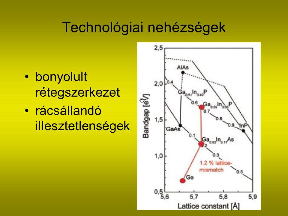 Technológiai nehézségek bonyolult rétegszerkezet rácsállandó illesztetlenségek