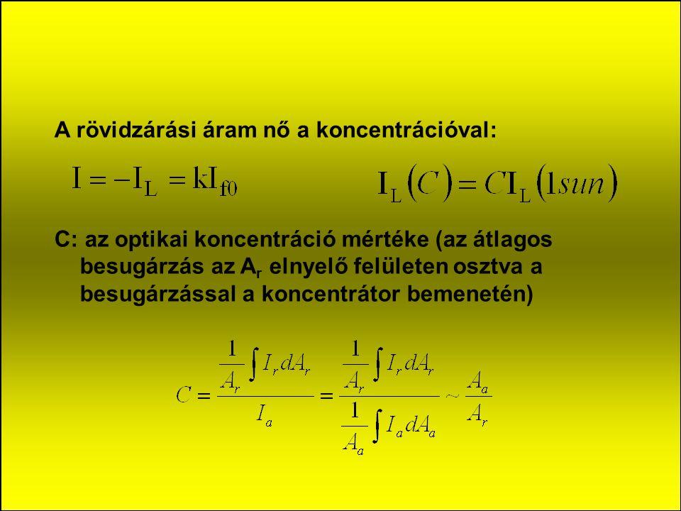 A rövidzárási áram nő a koncentrációval: C: az optikai koncentráció mértéke (az átlagos besugárzás az A r elnyelő felületen osztva a besugárzással a koncentrátor bemenetén)