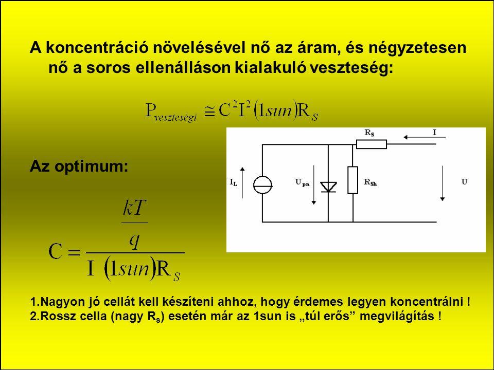 A koncentráció növelésével nő az áram, és négyzetesen nő a soros ellenálláson kialakuló veszteség: Az optimum: 1.Nagyon jó cellát kell készíteni ahhoz, hogy érdemes legyen koncentrálni .
