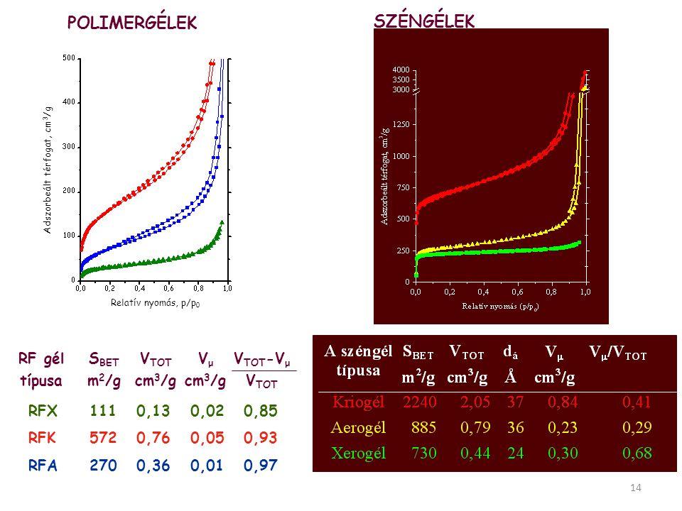 SZÉNGÉLEK 14 Relatív nyomás, p/p 0 Adszorbeált térfogat, cm 3 /g POLIMERGÉLEK RF gél típusa S BET m 2 /g V TOT cm 3 /g V μ cm 3 /g V TOT -V μ V TOT RF