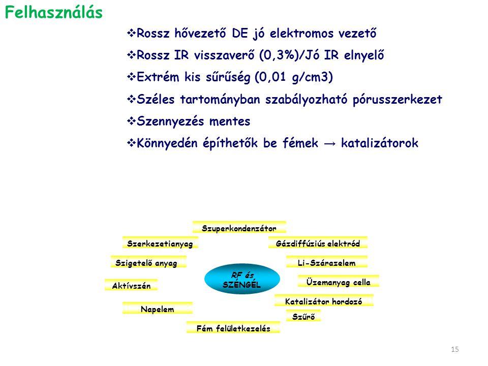 15 RF és SZÉNGÉL Gázdiffúziús elektród Li-Szárazelem Üzemanyag cella Katalizátor hordozó Szűrő Napelem Aktívszén Szigetelő anyag Szerkezetianyag Szupe