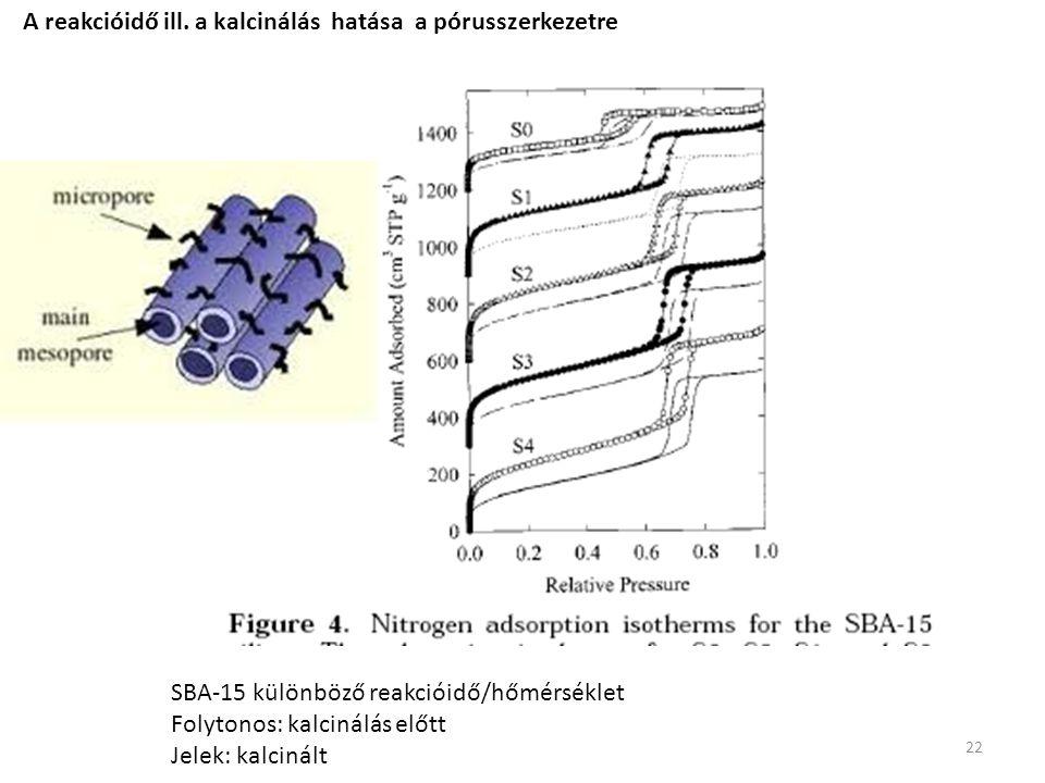SBA-15 különböző reakcióidő/hőmérséklet Folytonos: kalcinálás előtt Jelek: kalcinált A reakcióidő ill. a kalcinálás hatása a pórusszerkezetre 22
