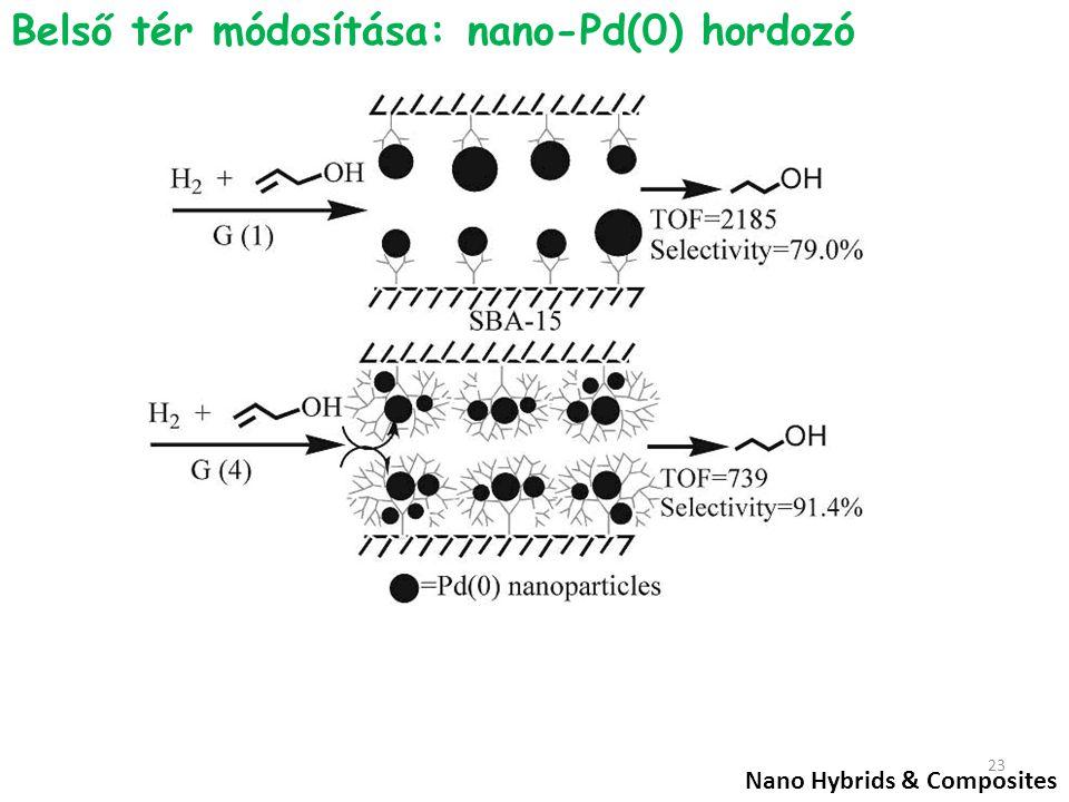 Belső tér módosítása: nano-Pd(0) hordozó Nano Hybrids & Composites 23