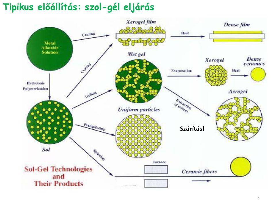Sav/bázis katalízis Sav-katalízis: hidrolízis a tipikus, sok kis méretű részecske, elágazó, mikropórusos rendszer Bázikus katalizátor: kondenzáció, nagyobb részecskék térhálós, csökken a mikroporozitás lazább szerkezet (tágabb pórusok) Me(OR) x + H 2 O  Me(OR) x-1 (OH) + ROH H K 6