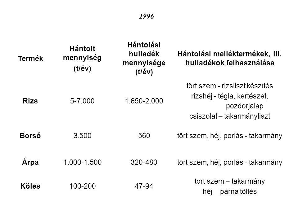 Termék Hántolt mennyiség (t/év) Hántolási hulladék mennyisége (t/év) Hántolási melléktermékek, ill. hulladékok felhasználása Rizs 5-7.0001.650-2.000 t
