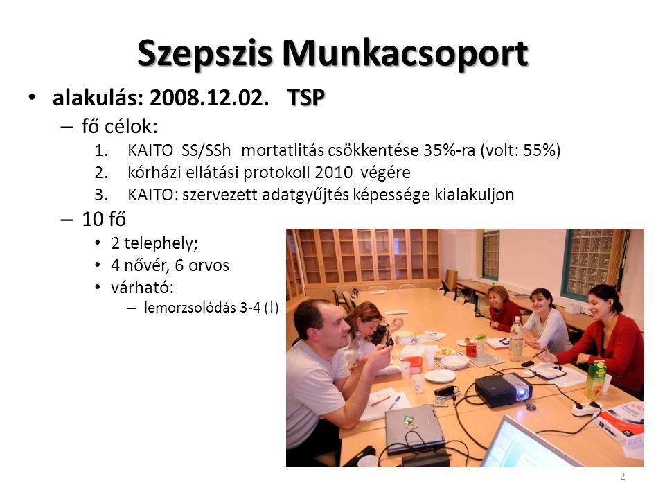 Szepszis Munkacsoport TSP alakulás: 2008.12.02. TSP – fő célok: 1.KAITO SS/SSh mortatlitás csökkentése 35%-ra (volt: 55%) 2.kórházi ellátási protokoll
