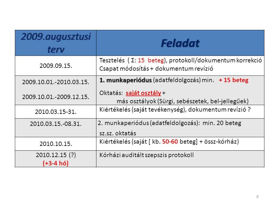 6 2009.augusztusi terv Feladat 2009.09.15. Tesztelés ( Σ: 15 beteg), protokoll/dokumentum korrekció Csapat módosítás + dokumentum revízió 2009.10.01.-