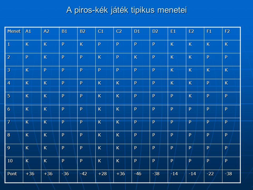 A piros-kék játék tipikus menetei MenetA1A2B1B2C1C2D1D2E1E2F1F2 1KKPKPPPPKKKK 2PKPPKPKPKKPP 3KPPPPPPPKKKK 4KKPPKKPPKKPK 5KKPPKKPPPKPP 6KKPPKKPPPPPP 7K