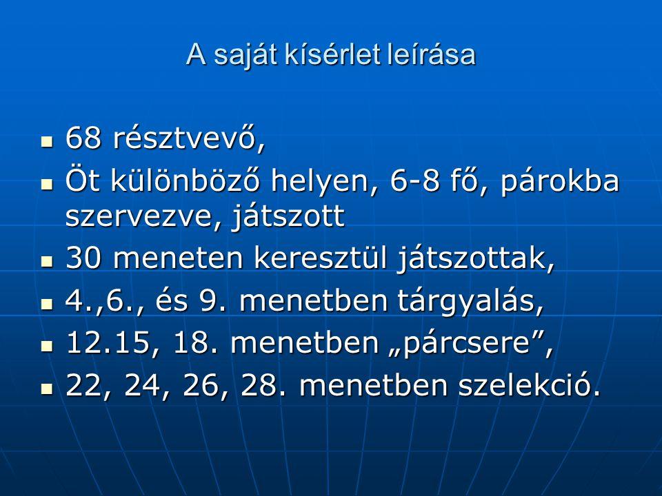 A saját kísérlet leírása 68 résztvevő, 68 résztvevő, Öt különböző helyen, 6-8 fő, párokba szervezve, játszott Öt különböző helyen, 6-8 fő, párokba sze