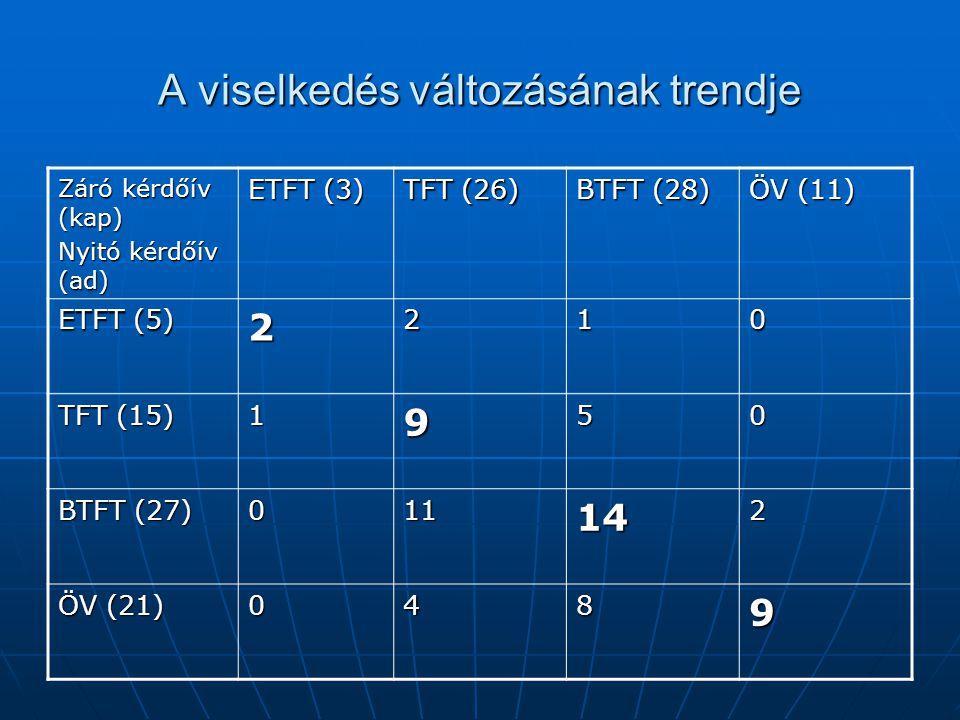 A viselkedés változásának trendje Záró kérdőív (kap) Nyitó kérdőív (ad) ETFT (3) TFT (26) BTFT (28) ÖV (11) ETFT (5) 2210 TFT (15) 1950 BTFT (27) 0111
