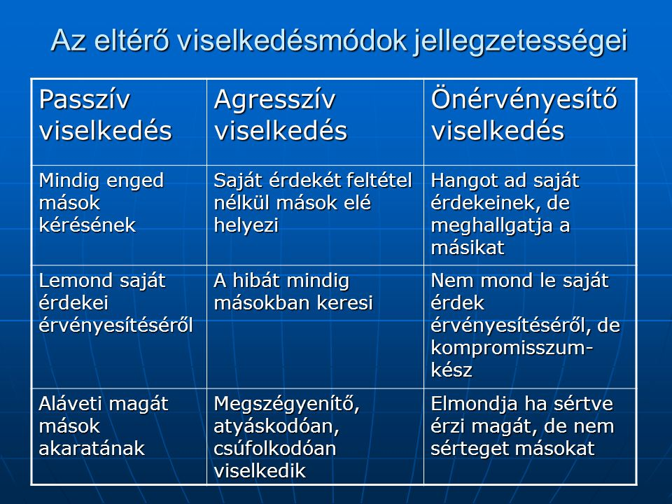 Az eltérő viselkedésmódok jellegzetességei Passzív viselkedés Agresszív viselkedés Önérvényesítő viselkedés Mindig enged mások kérésének Saját érdekét