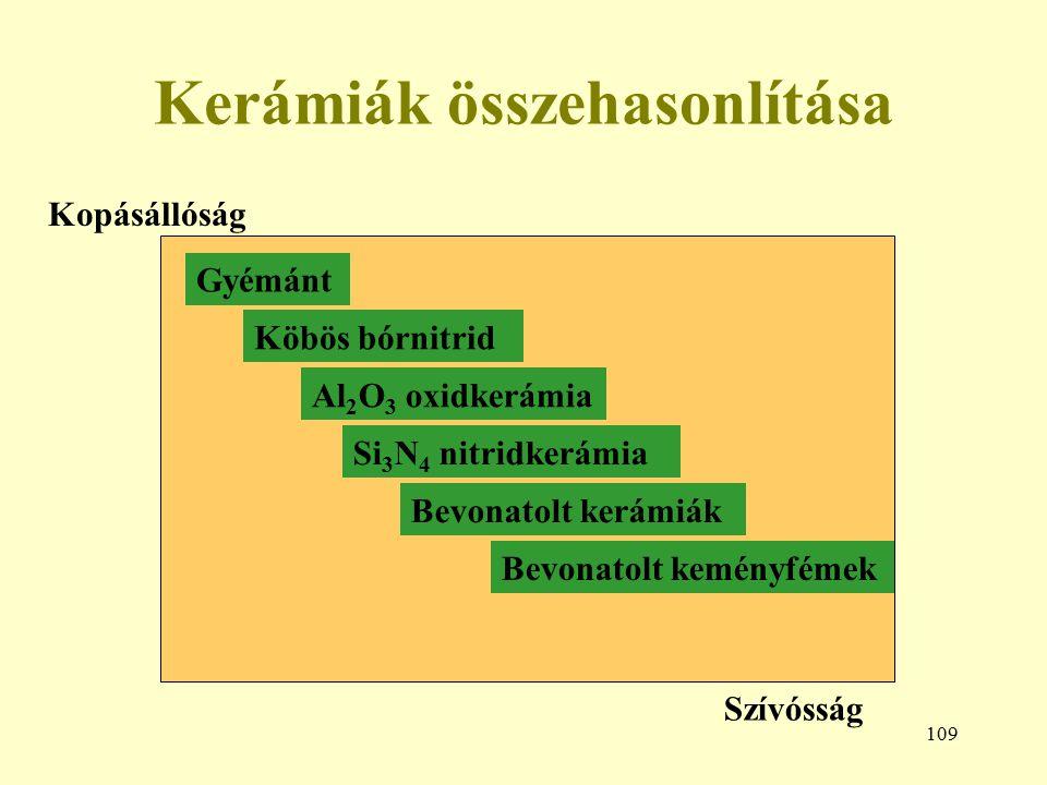 109 Kerámiák összehasonlítása Szívósság Kopásállóság Gyémánt Köbös bórnitrid Al 2 O 3 oxidkerámia Si 3 N 4 nitridkerámia Bevonatolt kerámiák Bevonatol