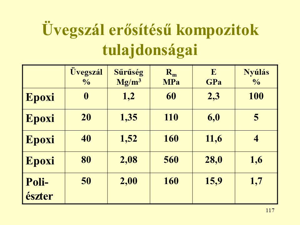 117 Üvegszál erősítésű kompozitok tulajdonságai Üvegszál % Sűrűség Mg/m 3 R m MPa E GPa Nyúlás % Epoxi 01,2602,3100 Epoxi 201,351106,05 Epoxi 401,5216